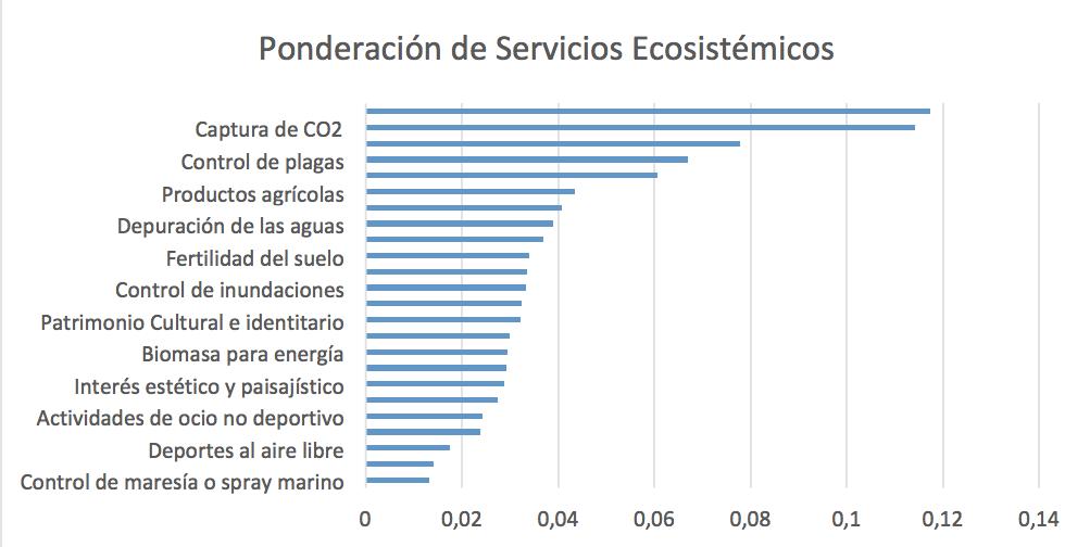 Ponderación de Servicios Ecosistémicos